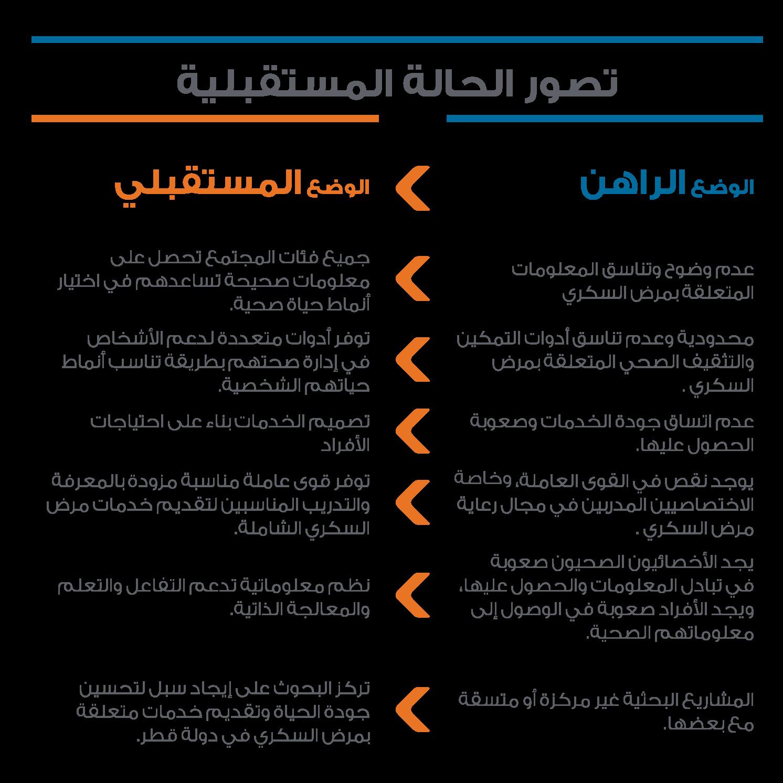 Ministry Of Public Health الاستراتيجية الوطنية لمكافحة مرض السكري في دولة قطر